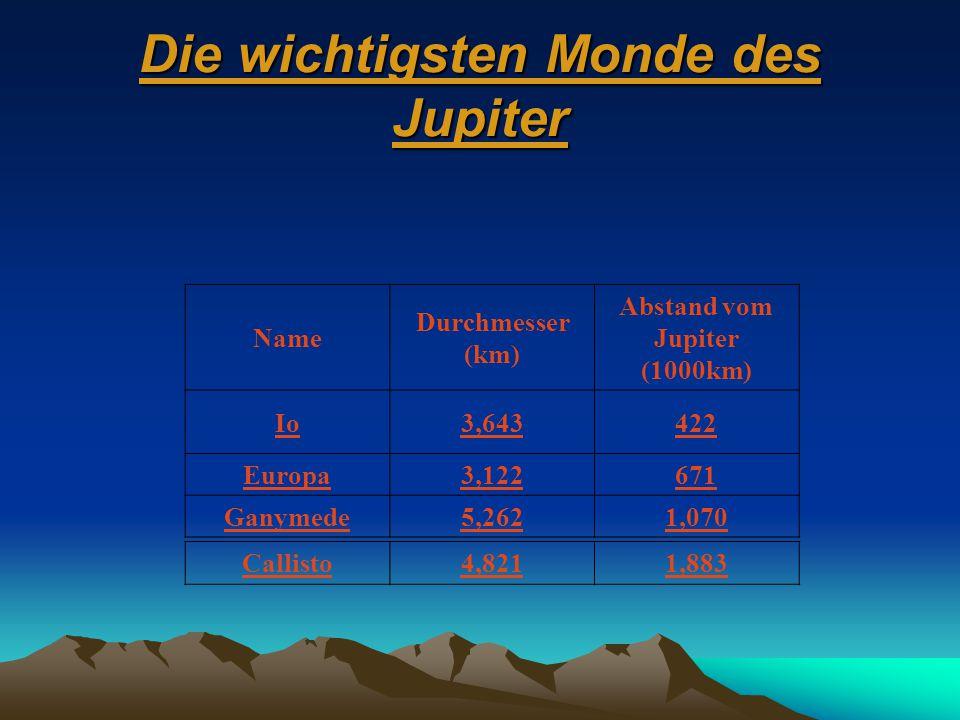 Die wichtigsten Monde des Jupiter