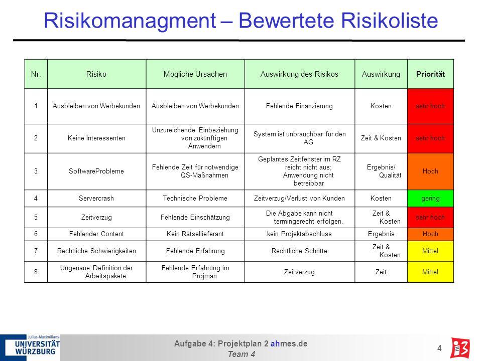 Risikomanagment – Bewertete Risikoliste