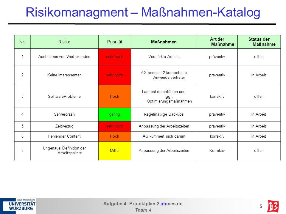 Risikomanagment – Maßnahmen-Katalog