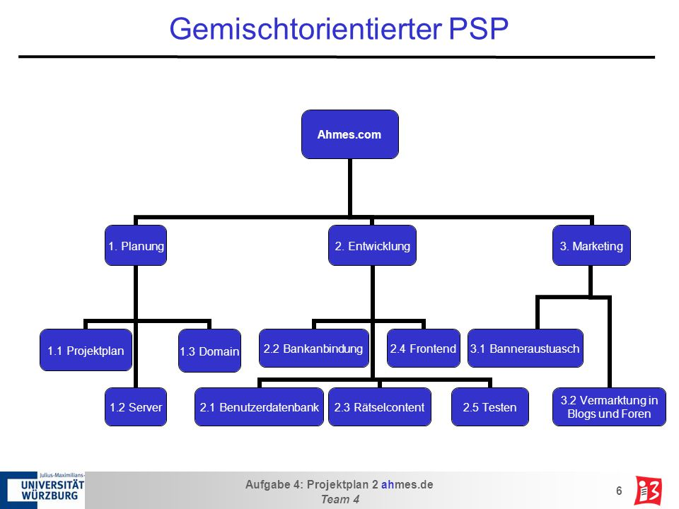 Gemischtorientierter PSP