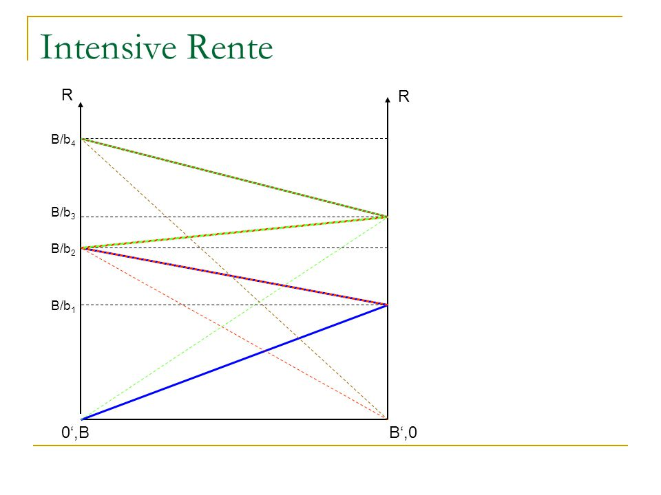 Intensive Rente R R B/b4 B/b3 B/b2 B/b1 0',B B',0
