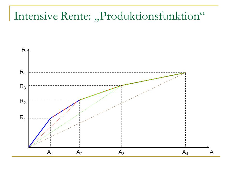 "Intensive Rente: ""Produktionsfunktion"