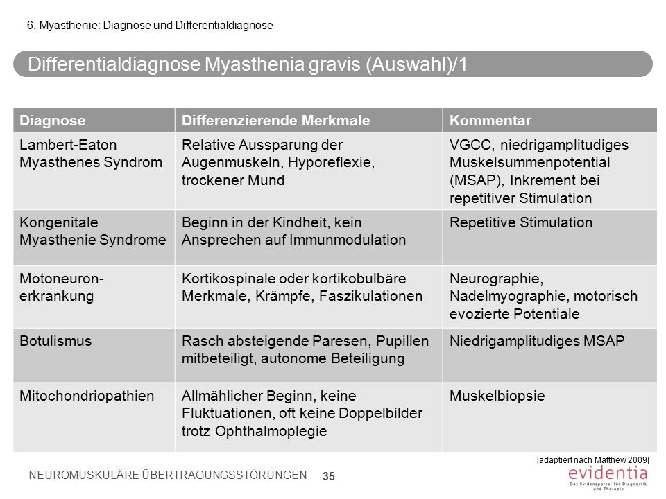 Differentialdiagnose Myasthenia gravis (Auswahl)/1
