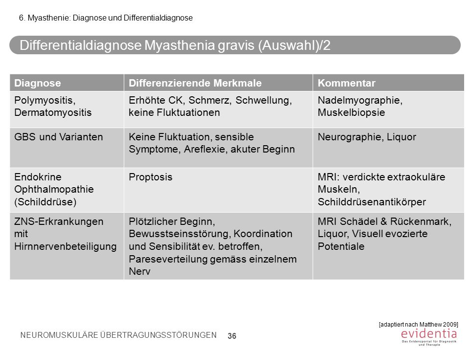 Differentialdiagnose Myasthenia gravis (Auswahl)/2