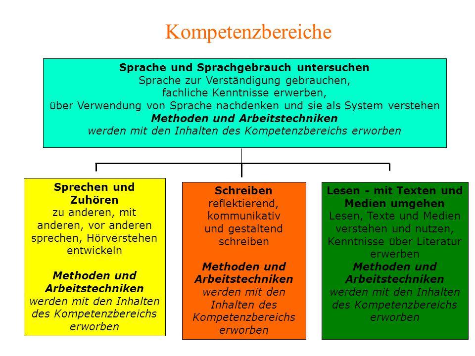Sprache und Sprachgebrauch untersuchen Methoden und Arbeitstechniken