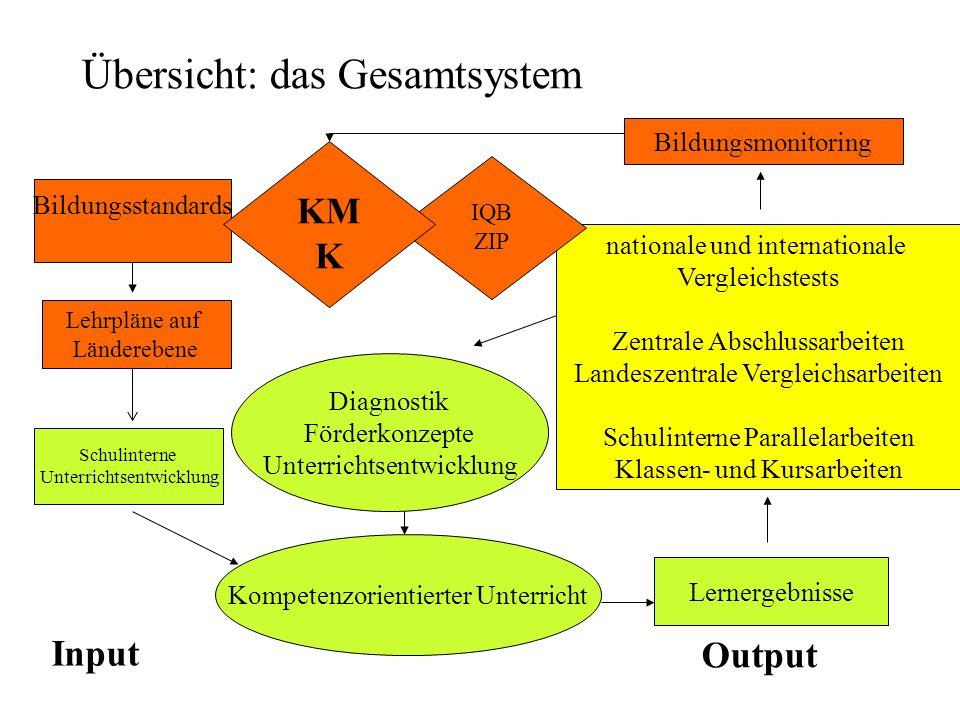 Übersicht: das Gesamtsystem