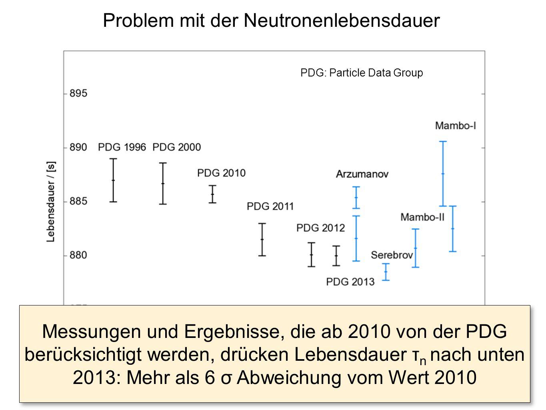 Problem mit der Neutronenlebensdauer