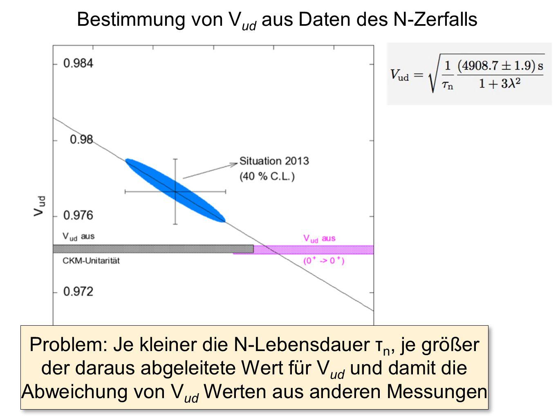 Bestimmung von Vud aus Daten des N-Zerfalls