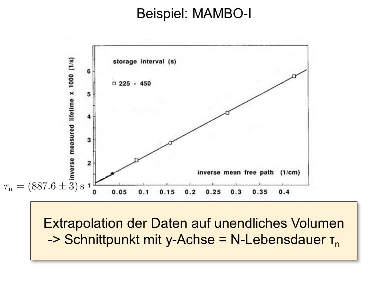 Extrapolation der Daten auf unendliches Volumen