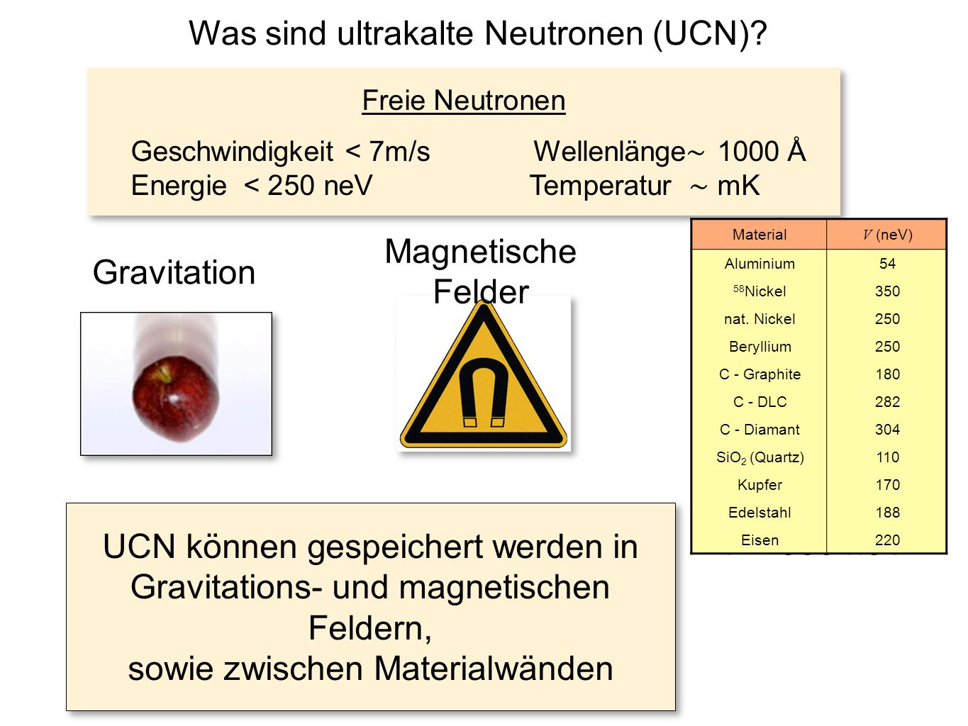 Was sind ultrakalte Neutronen (UCN)