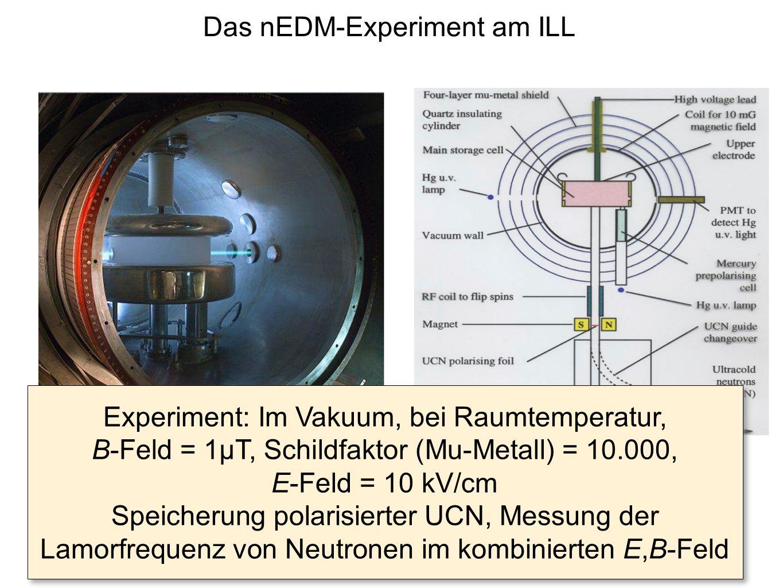 Das nEDM-Experiment am ILL
