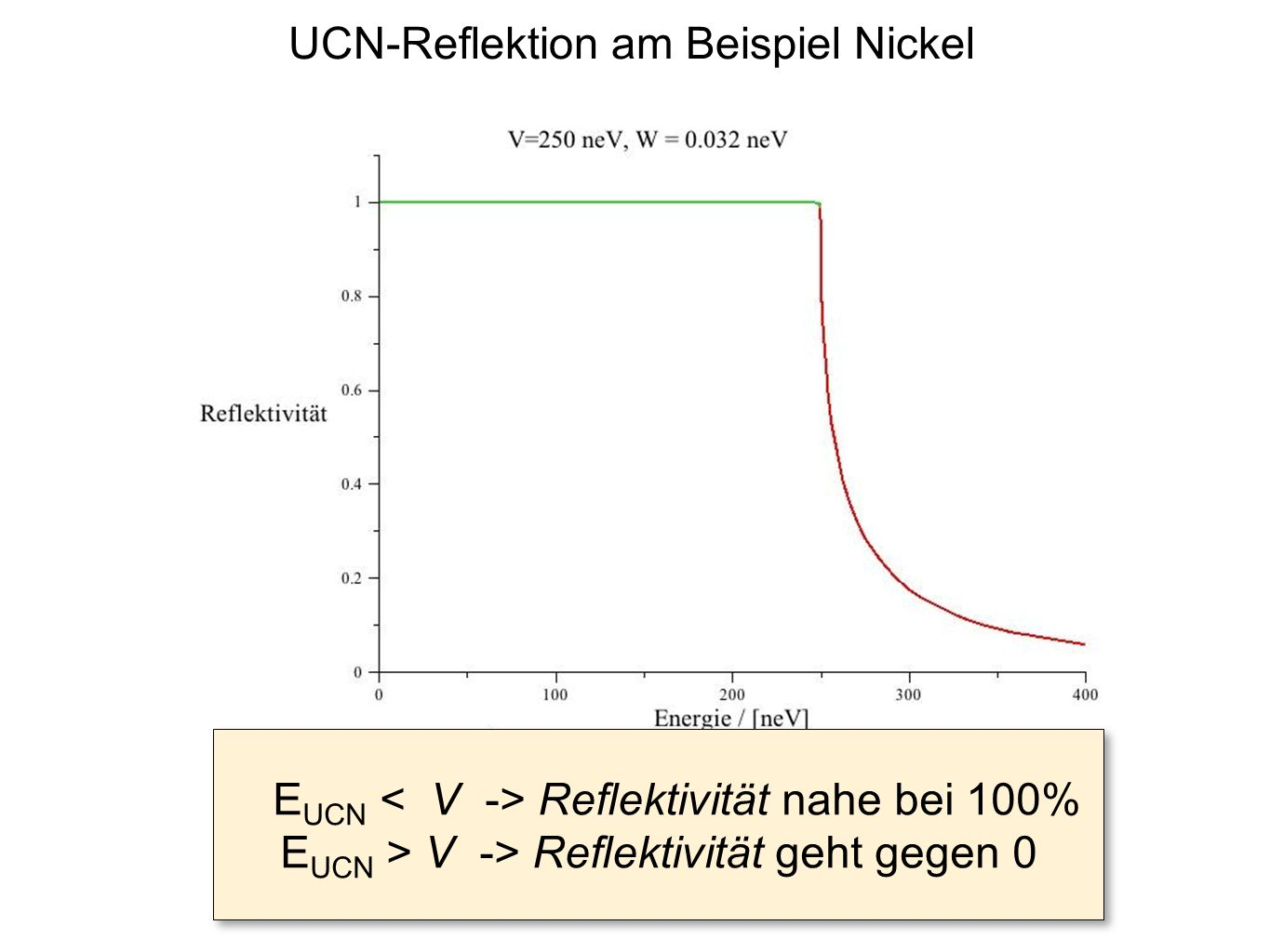 UCN-Reflektion am Beispiel Nickel