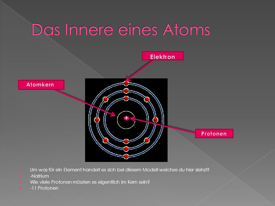 Das Innere eines Atoms + Elektron Atomkern Protonen