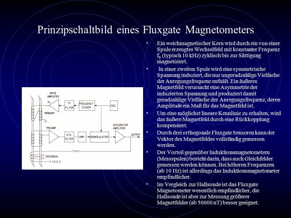 Prinzipschaltbild eines Fluxgate Magnetometers
