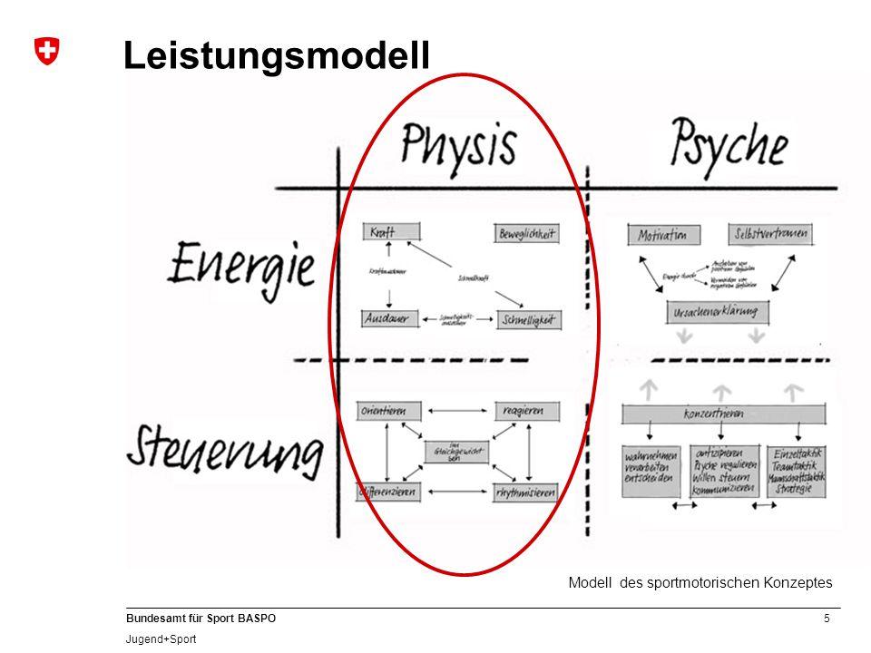 Leistungsmodell