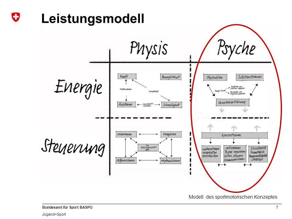 Leistungsmodell Für die neue Fortbildungsperiode hatten wir als erklärtes Ziel, das Defizit aus dem mentalen Bereich auszugleichen.