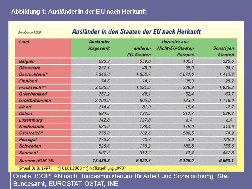Abbildung 1: Ausländer in der EU nach Herkunft