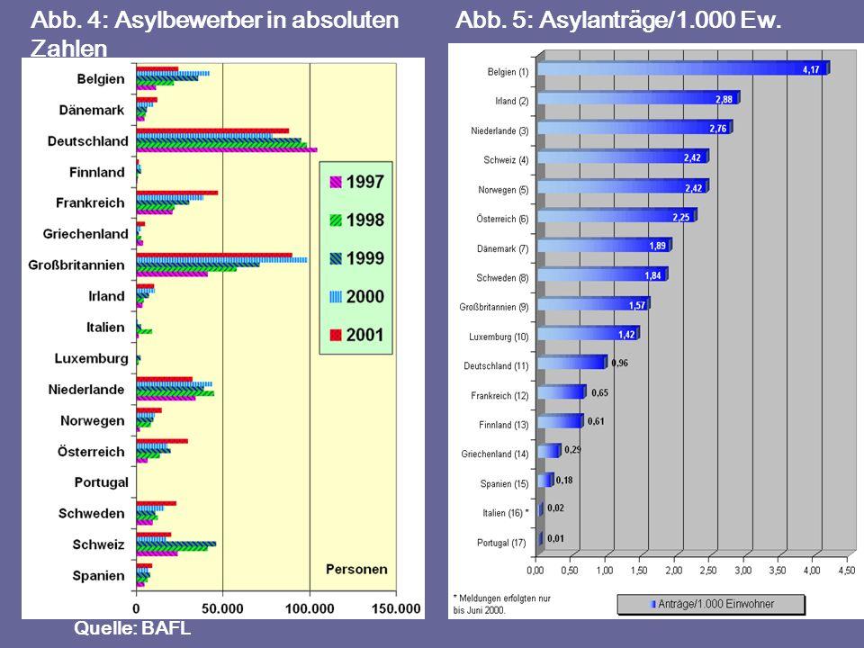 Abb. 4: Asylbewerber in absoluten Zahlen Abb. 5: Asylanträge/1.000 Ew.