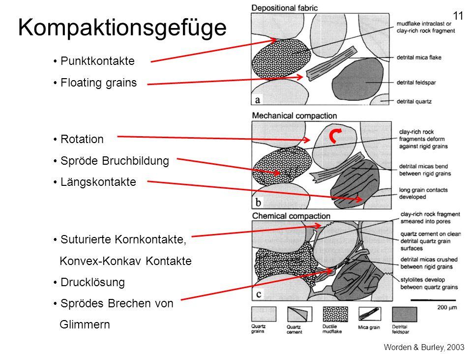 Kompaktionsgefüge 11 Punktkontakte Floating grains Rotation