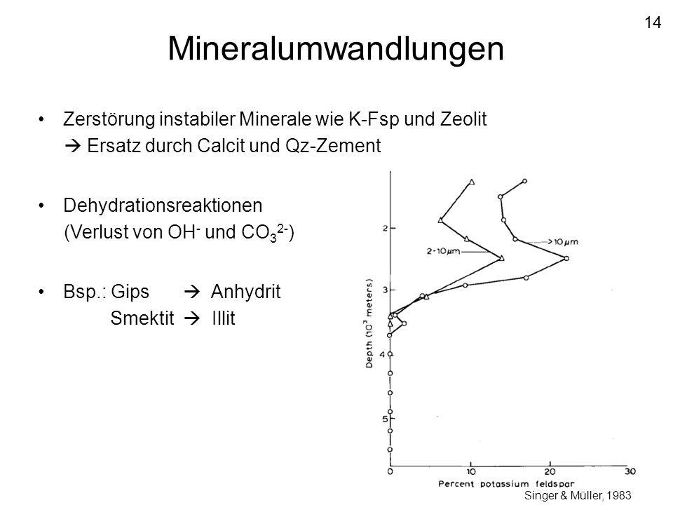 14 Mineralumwandlungen. Zerstörung instabiler Minerale wie K-Fsp und Zeolit.  Ersatz durch Calcit und Qz-Zement.
