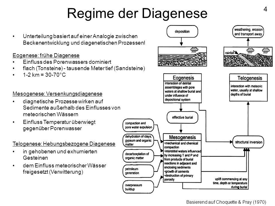 Regime der Diagenese 4. Unterteilung basiert auf einer Analogie zwischen Beckenentwicklung und diagenetischen Prozessen!