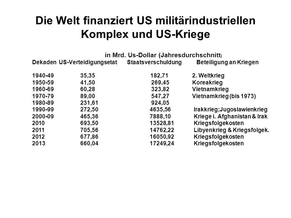 Die Welt finanziert US militärindustriellen Komplex und US-Kriege