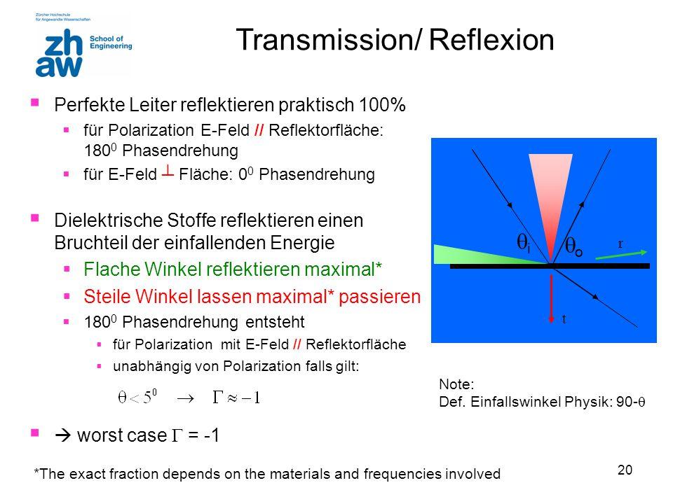 Transmission/ Reflexion