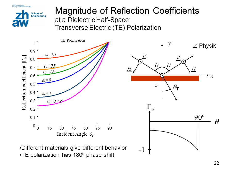 Reflection coefficient |GE |