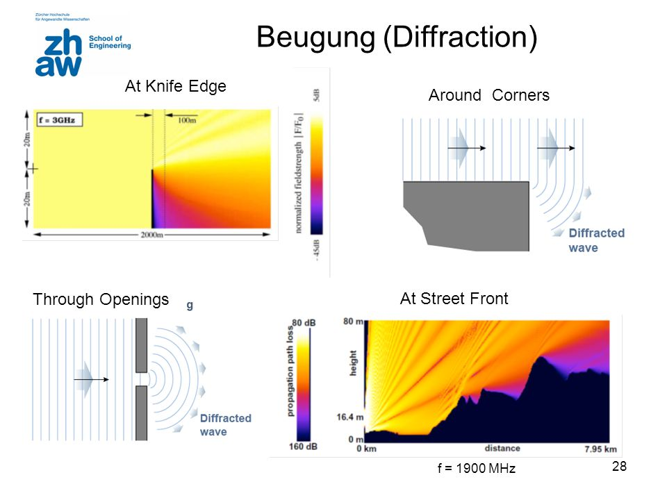 Beugung (Diffraction)