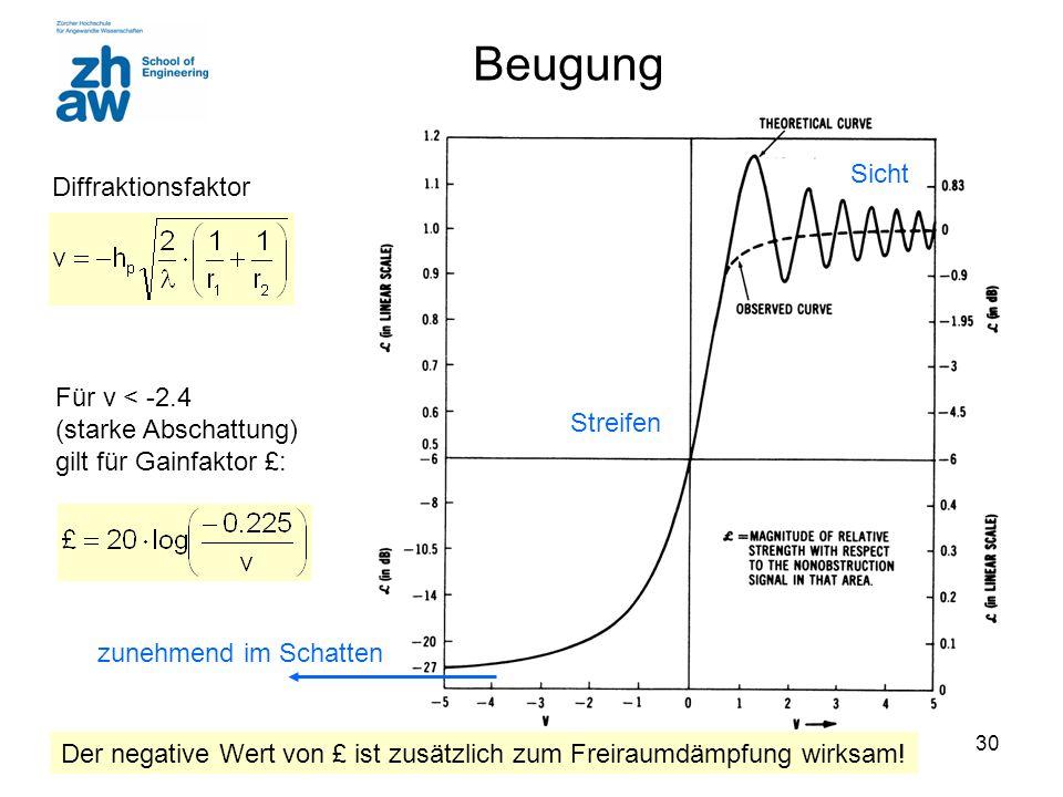 Beugung Sicht Diffraktionsfaktor Für v < -2.4 (starke Abschattung)