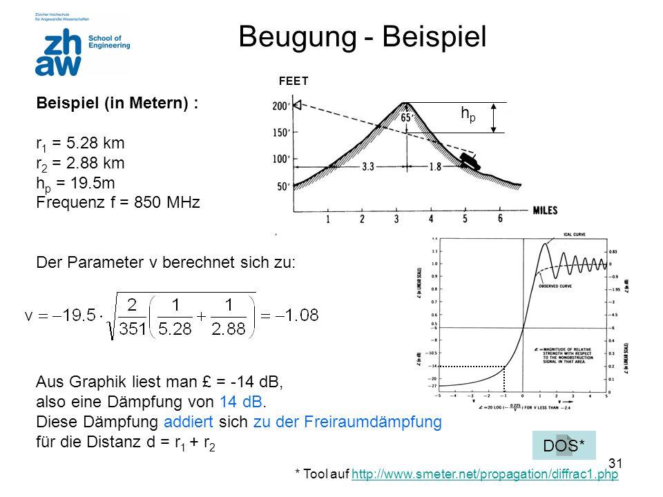 Beugung - Beispiel Beispiel (in Metern) : hp r1 = 5.28 km r2 = 2.88 km