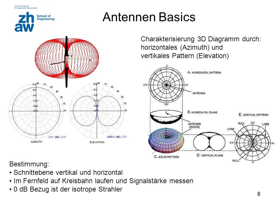 Antennen Basics Charakterisierung 3D Diagramm durch: