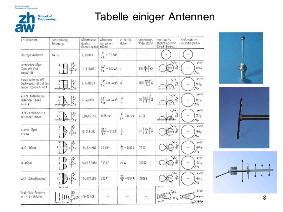 Tabelle einiger Antennen