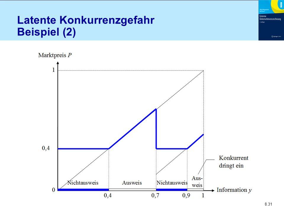 Latente Konkurrenzgefahr Beispiel (2)