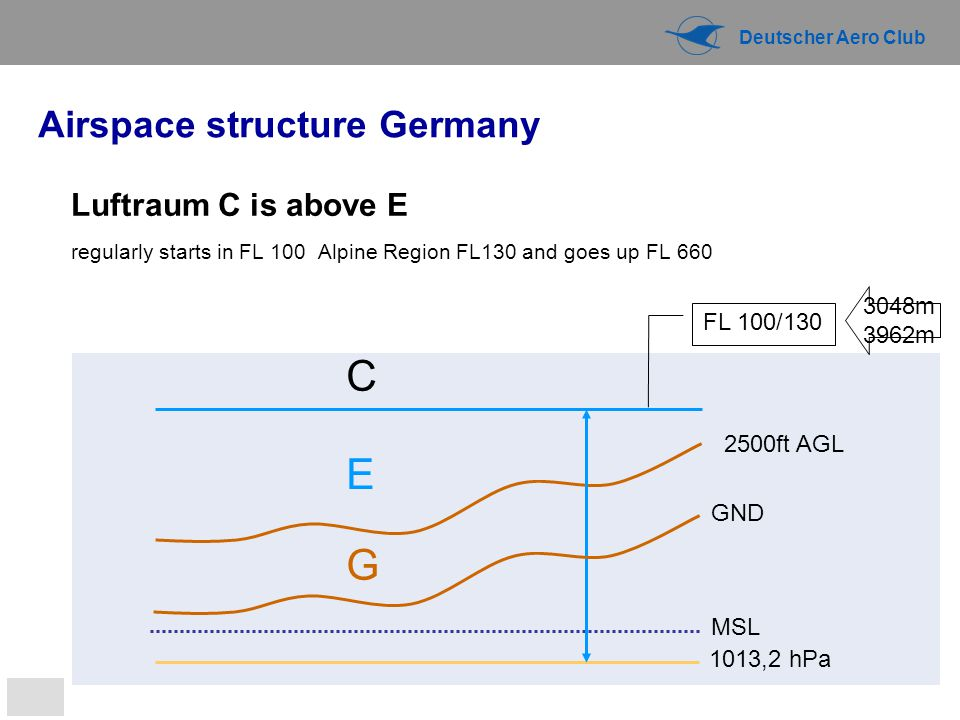 C E G Airspace structure Germany