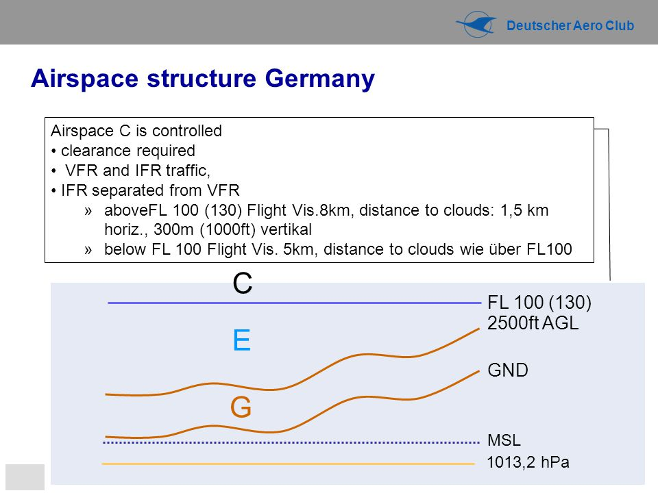 C E G Airspace structure Germany FL 100 (130) 2500ft AGL GND