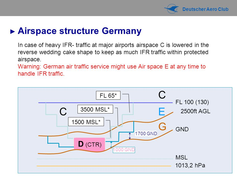 C C E G D (CTR) ► Airspace structure Germany