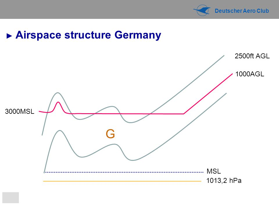 G ► Airspace structure Germany 2500ft AGL 1000AGL 3000MSL MSL