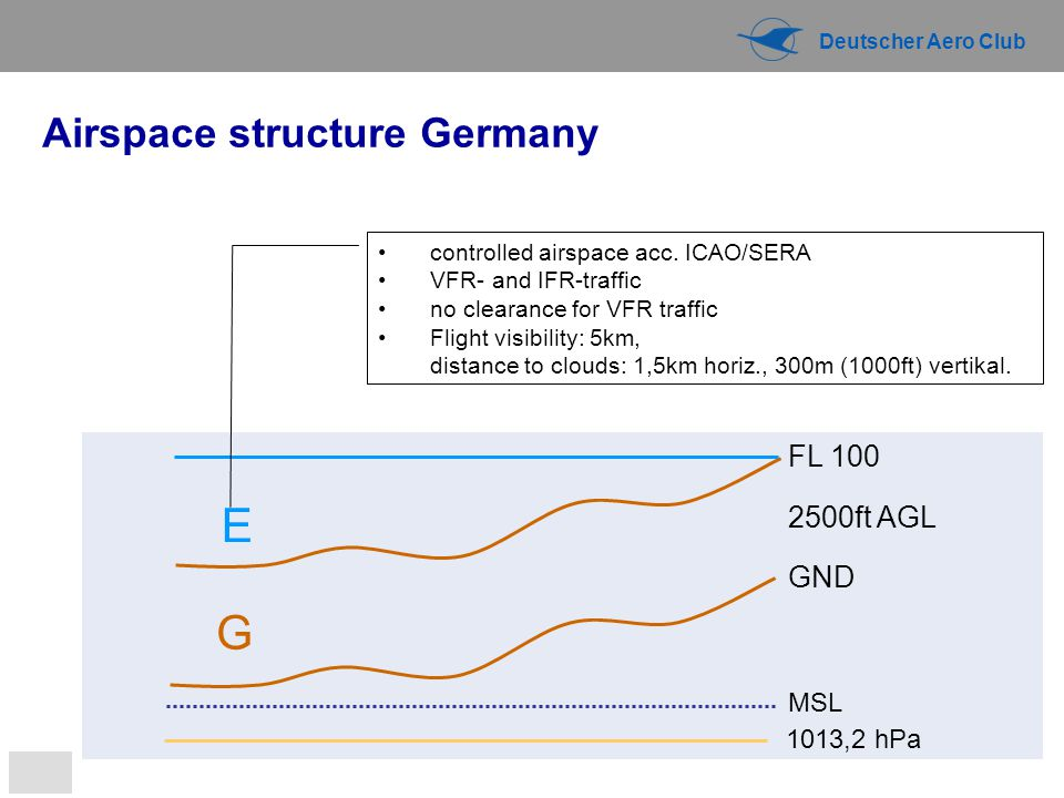 E G Airspace structure Germany FL 100 2500ft AGL GND MSL 1013,2 hPa