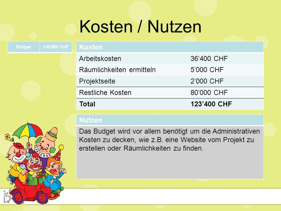 Kosten / Nutzen Kosten Arbeitskosten 36'400 CHF