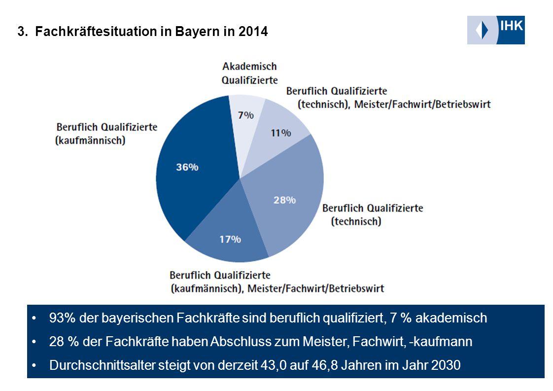 Fachkräftesituation in der Region München