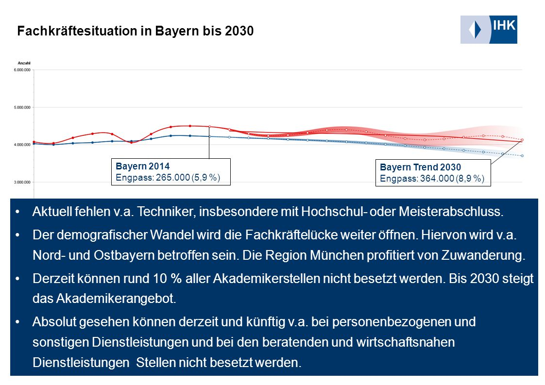 Fachkräftesituation in Bayern bis 2030