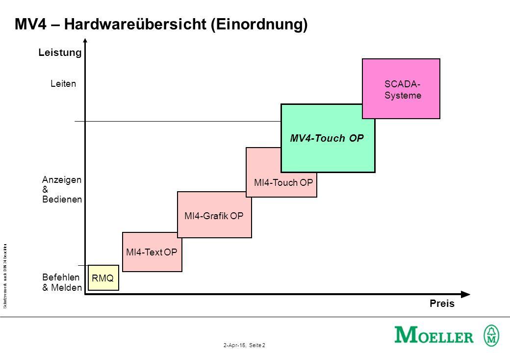 MV4 – Hardwareübersicht (Einordnung)