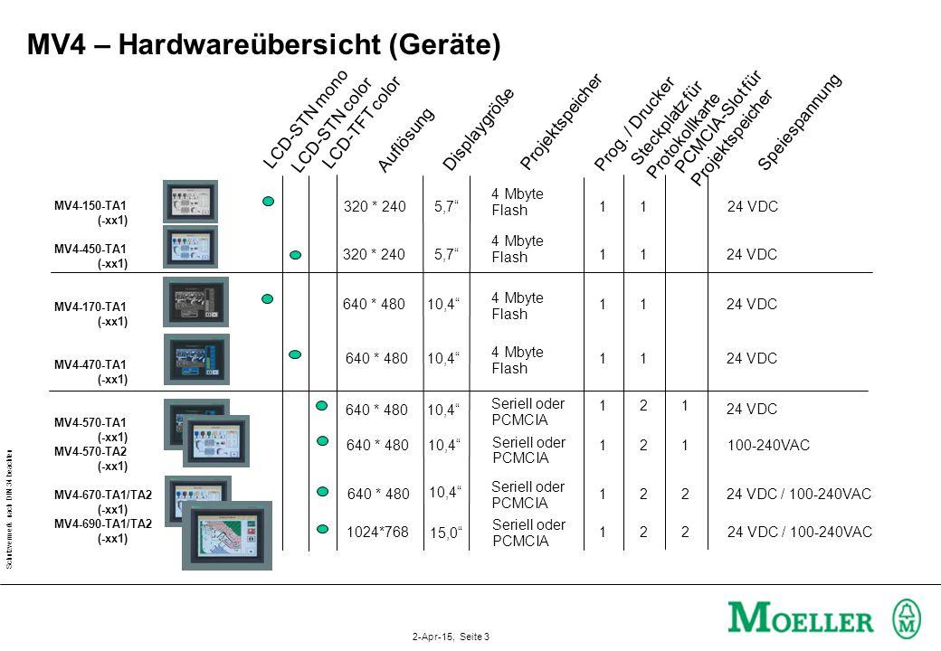 MV4 – Hardwareübersicht (Geräte)