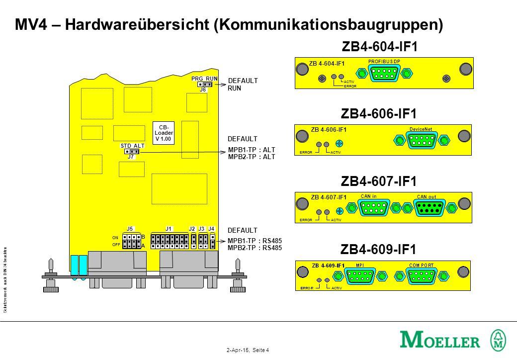 MV4 – Hardwareübersicht (Kommunikationsbaugruppen)