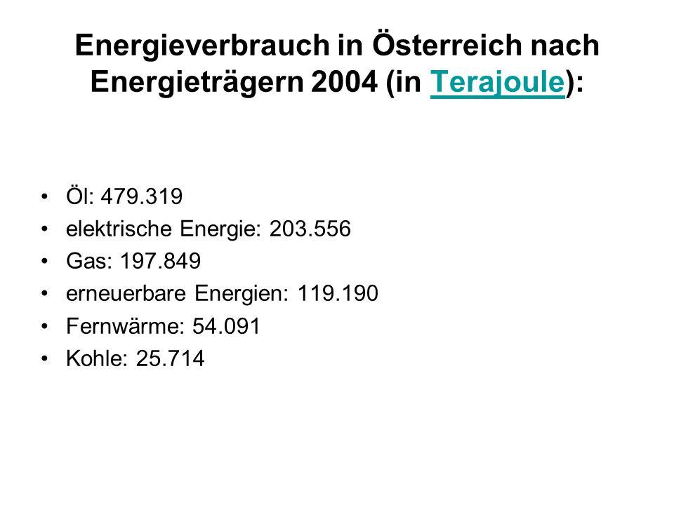 Energieverbrauch in Österreich nach Energieträgern 2004 (in Terajoule):