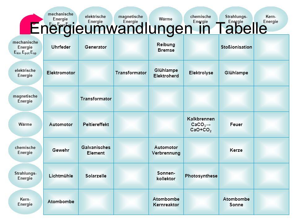 Energieumwandlungen in Tabelle