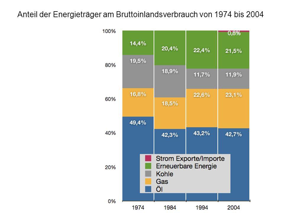 Anteil der Energieträger am Bruttoinlandsverbrauch von 1974 bis 2004