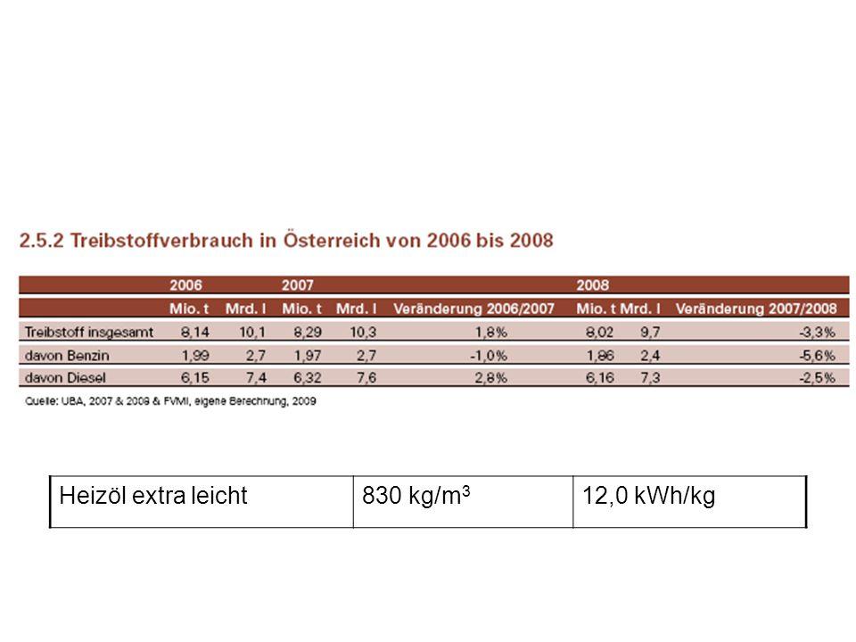 Heizöl extra leicht 830 kg/m3 12,0 kWh/kg