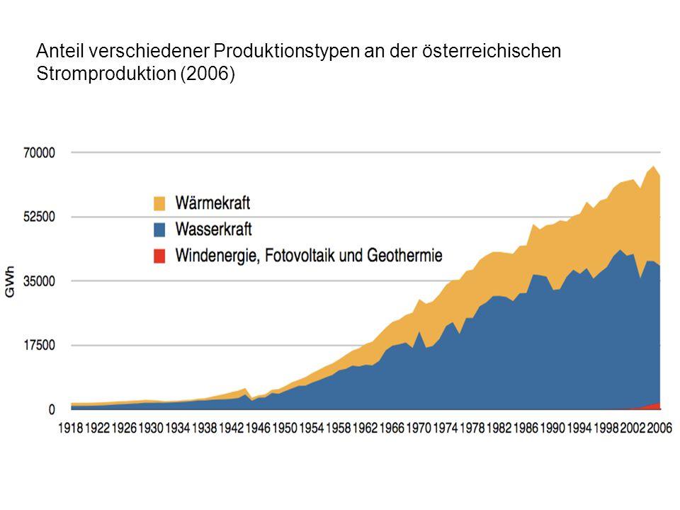 Anteil verschiedener Produktionstypen an der österreichischen Stromproduktion (2006)